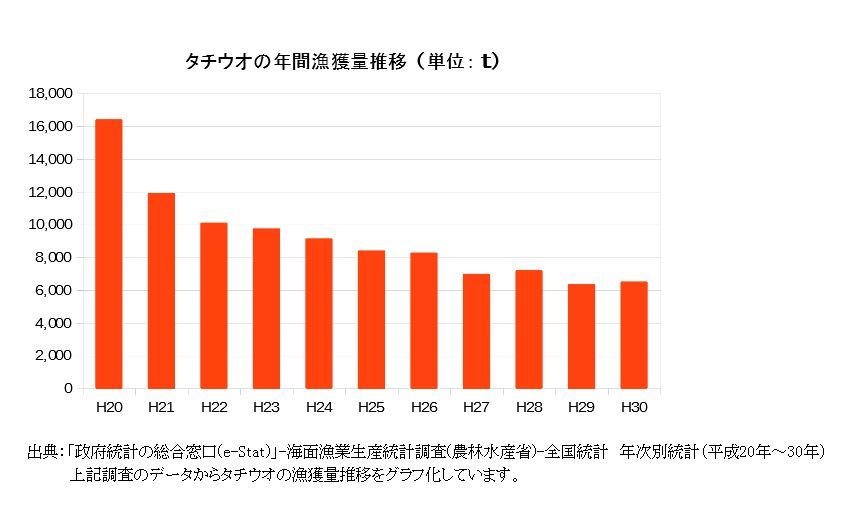 タチウオの年間漁獲量推移